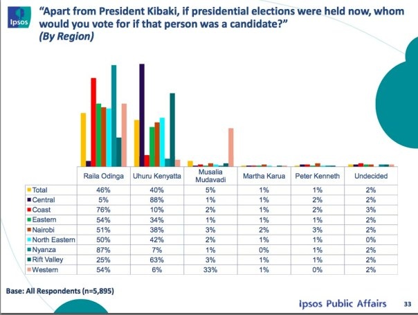 Synovate presidential poll Screen Shot 2013-01-25 at 12.33.43 PM