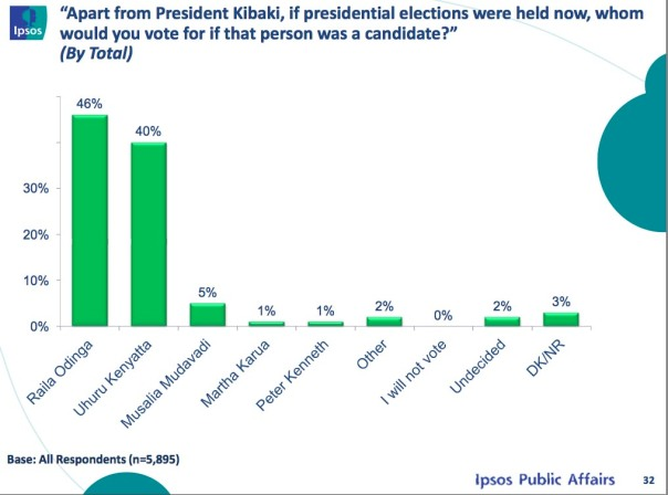 The new polls shows Raila Odinga has improved to lead with 46% against his closest rival Uhuru Kenyatta