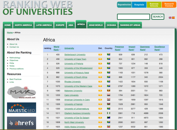 University rankings by Wobemetrics