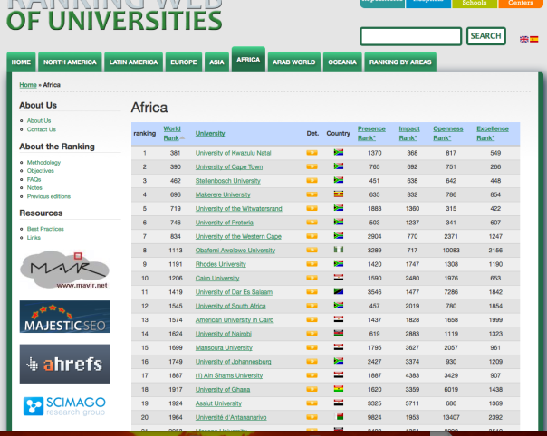 July World Rankings of University by Webometrics